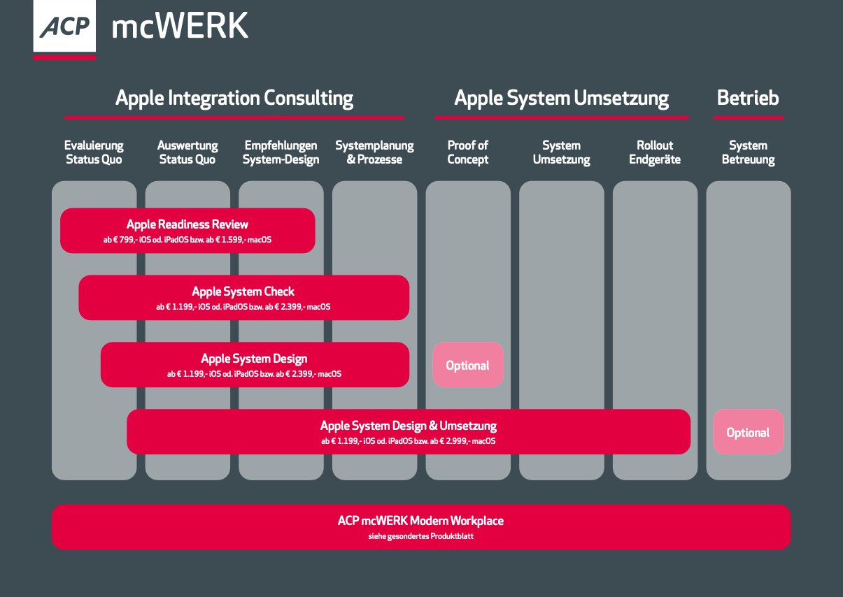 ACP mcWERK Apple Integration