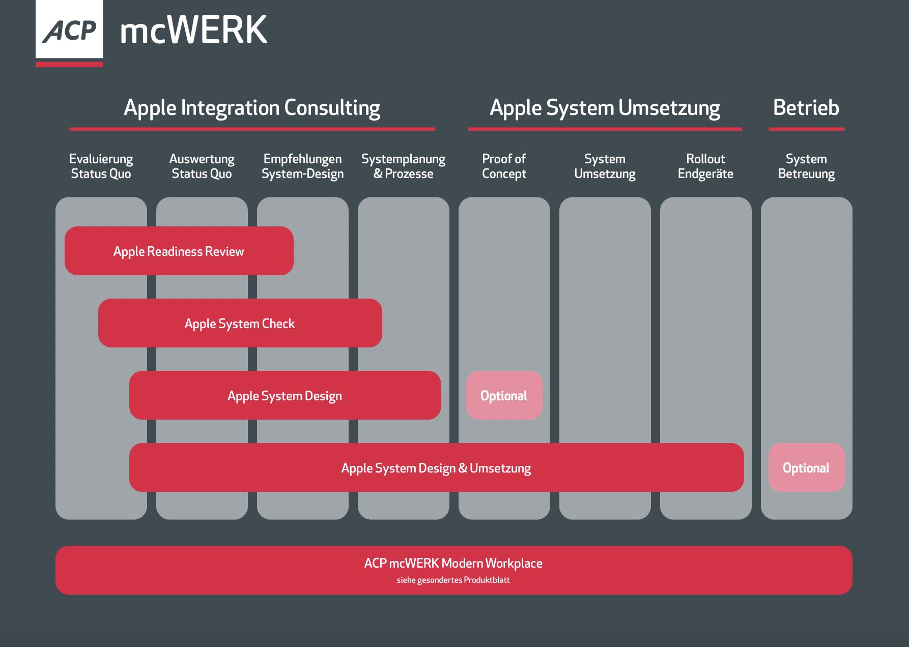 ACP mcWERK Apple Integration